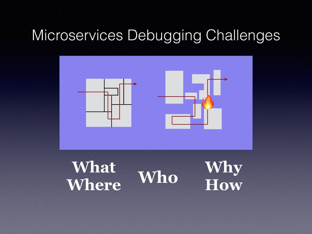 Microservices Debugging Challenges What Where W...