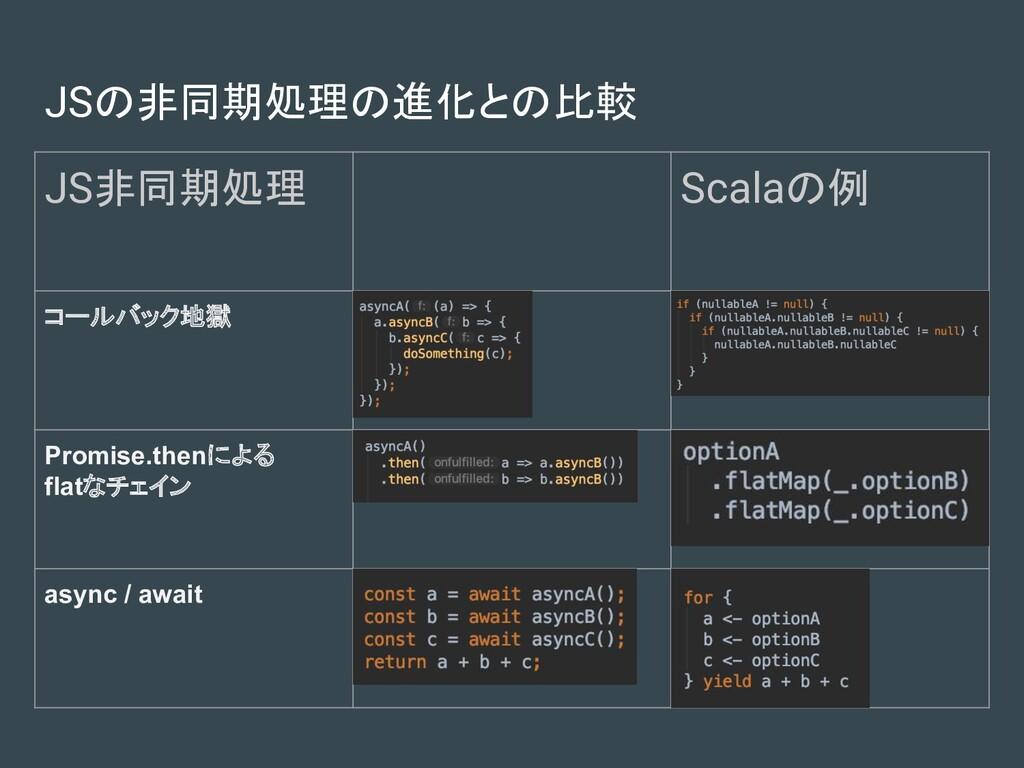JSの非同期処理の進化との比較 JS非同期処理 Scalaの例 コールバック地獄 Promis...