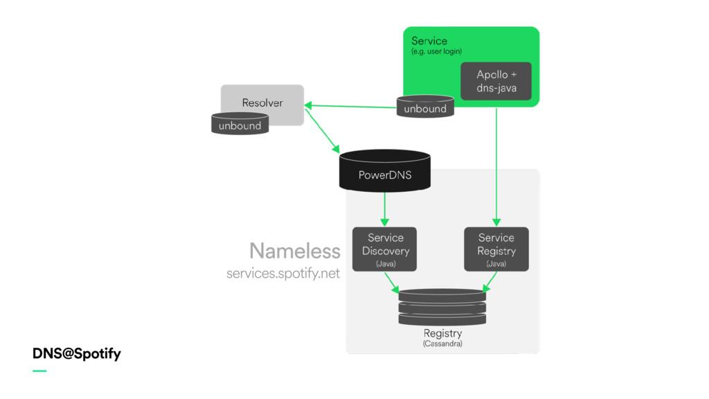 DNS@Spotify — Nameless services.spotify.net