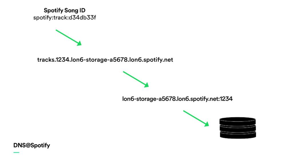 DNS@Spotify — lon6-storage-a5678.lon6.spotify.n...