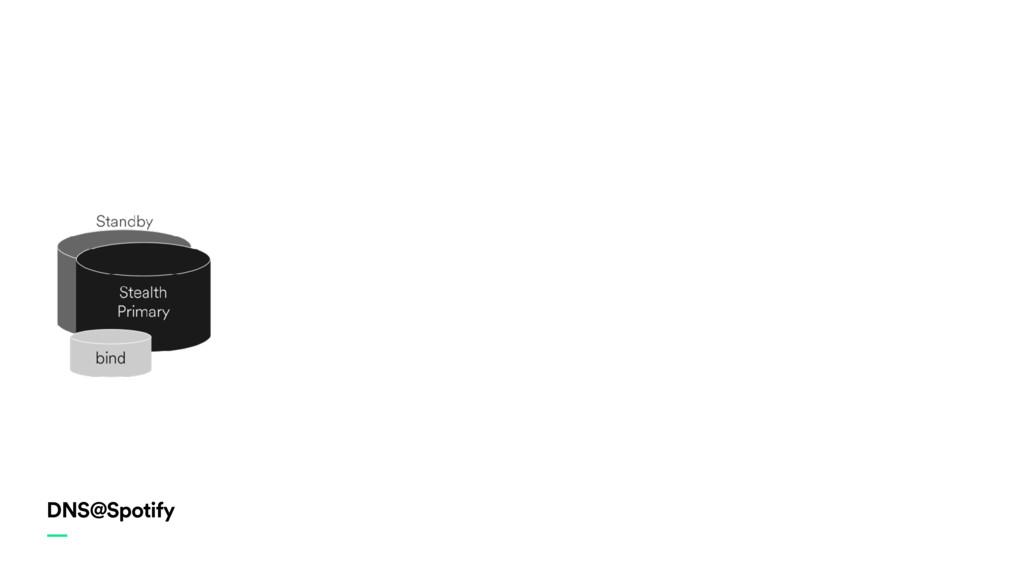 DNS@Spotify —