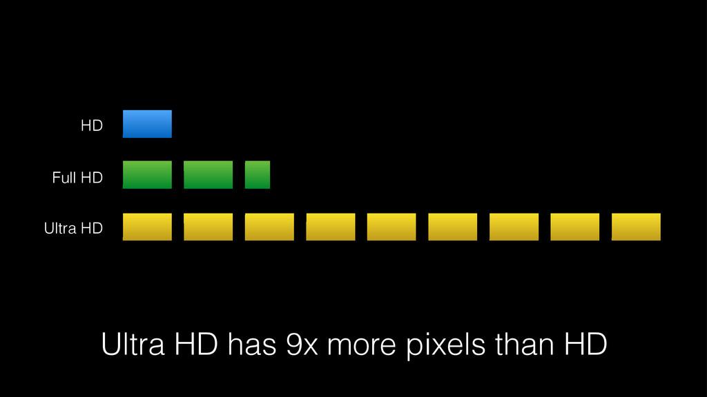 HD Full HD Ultra HD Ultra HD has 9x more pixels...