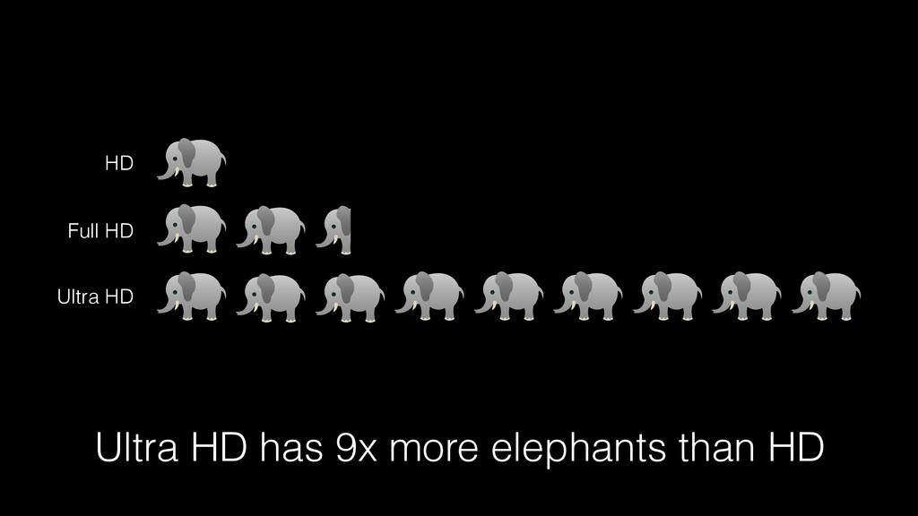 HD Full HD Ultra HD Ultra HD has 9x more elepha...