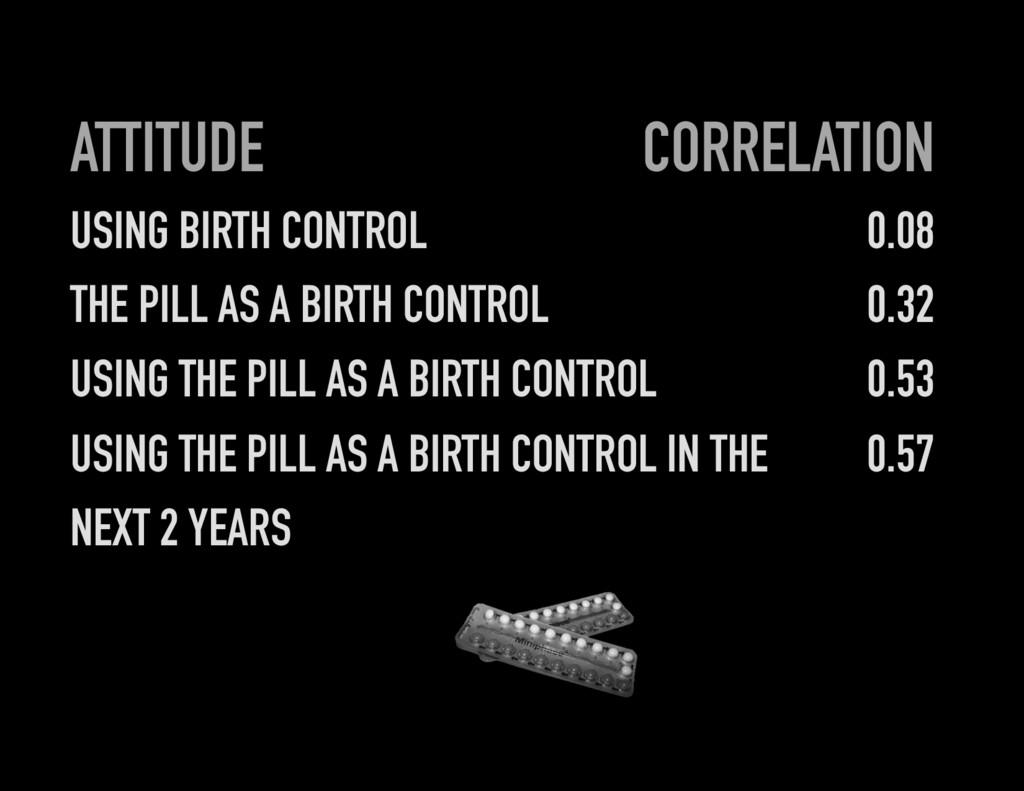 ATTITUDE USING BIRTH CONTROL THE PILL AS A BIRT...