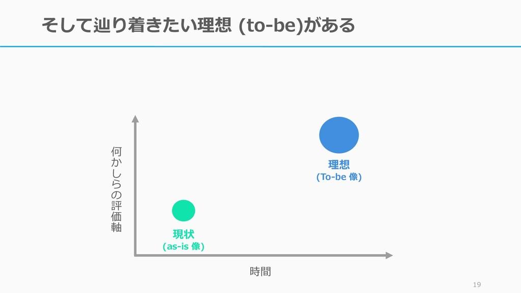 そして辿り着きたい理想 (to-be)がある 19 現状 (as-is 像) 理想 (To-b...