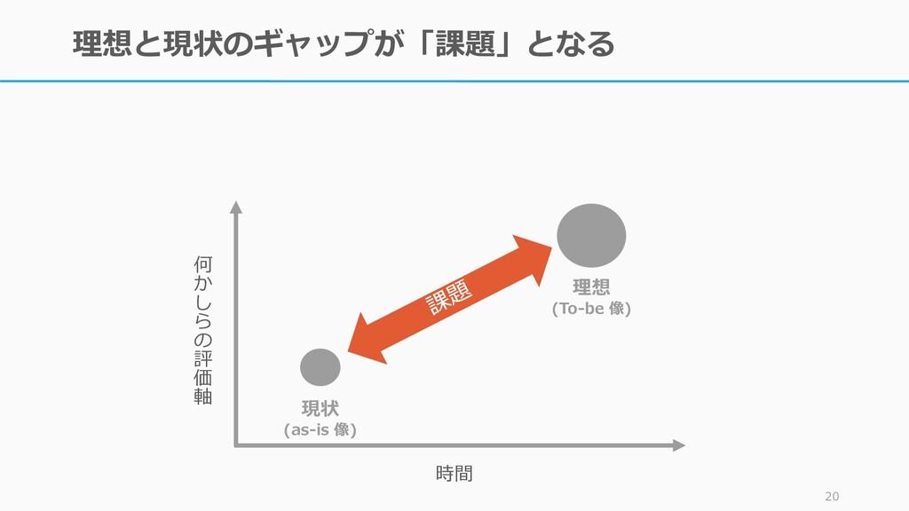 理想と現状のギャップが「課題」となる 20 時間 何 か し ら の 評 価 軸 現状 (as...