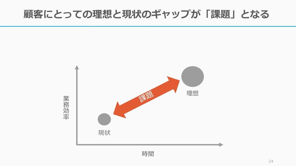 顧客にとっての理想と現状のギャップが「課題」となる 24 現状 理想 時間 業 務 効 率