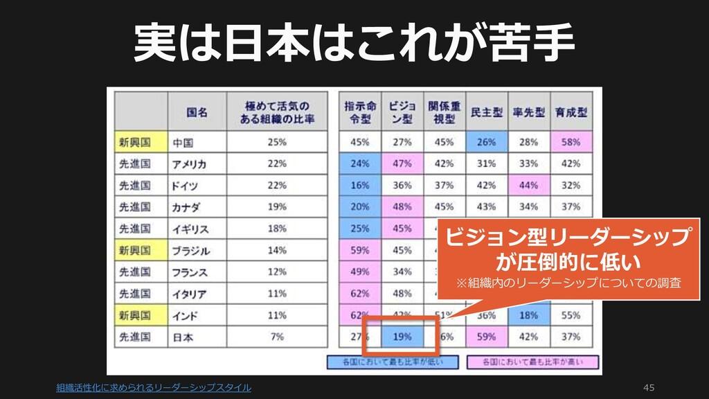 組織活性化に求められるリーダーシップスタイル 45 実は日本はこれが苦手 ビジョン型リーダーシ...