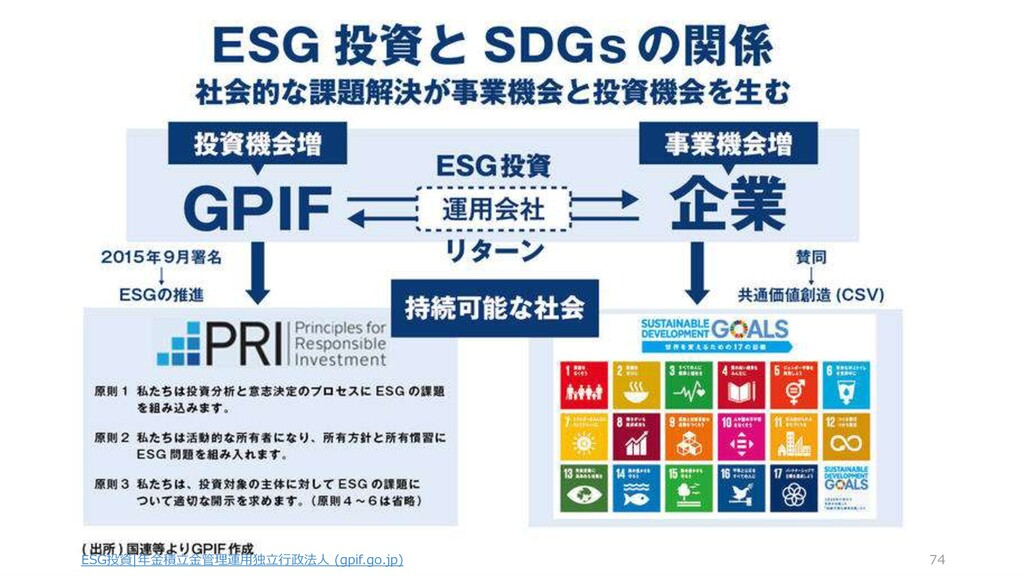 ESG投資|年金積立金管理運用独立行政法人 (gpif.go.jp) 74