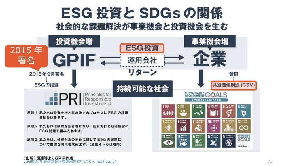 ESG投資|年金積立金管理運用独立行政法人 (gpif.go.jp) 75 2015 年 署名