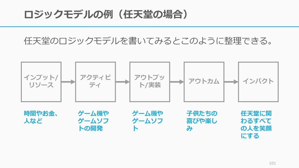 ロジックモデルの例(任天堂の場合) 任天堂のロジックモデルを書いてみるとこのように整理できる。...
