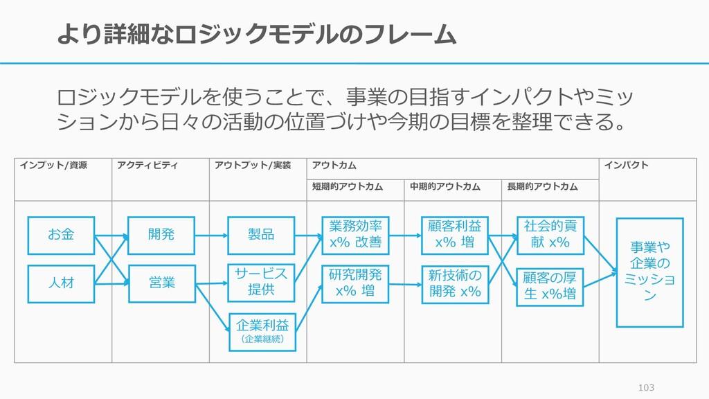 より詳細なロジックモデルのフレーム ロジックモデルを使うことで、事業の目指すインパクトやミッ ...
