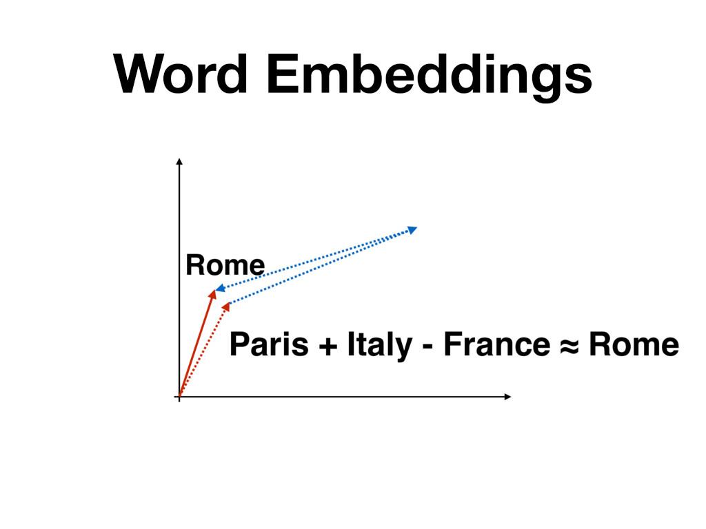 Word Embeddings Rome Paris + Italy - France ≈ R...