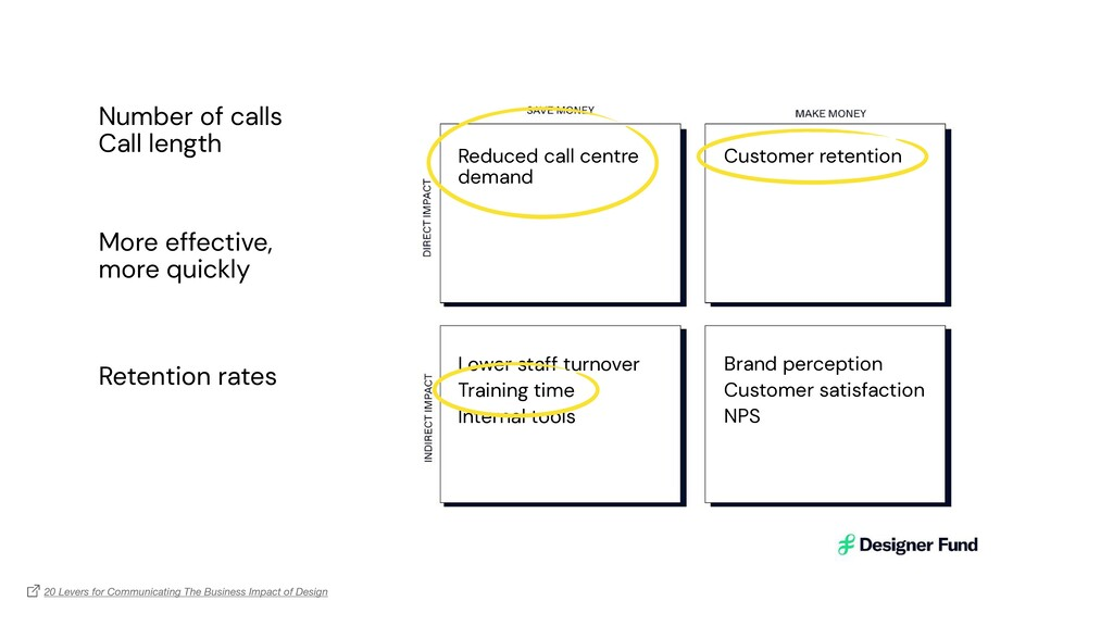 Reduced call centre demand   Lower staff turnov...