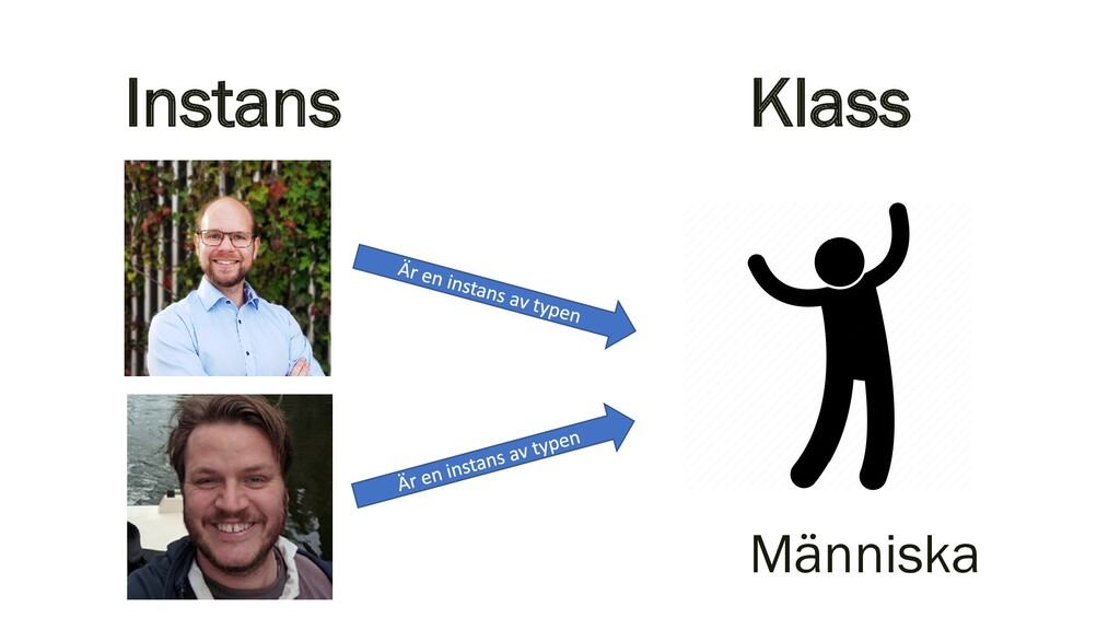 Klass Människa Instans