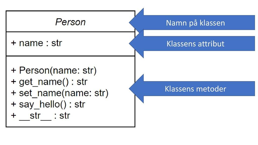 Namn på klassen Klassens attribut Klassens meto...