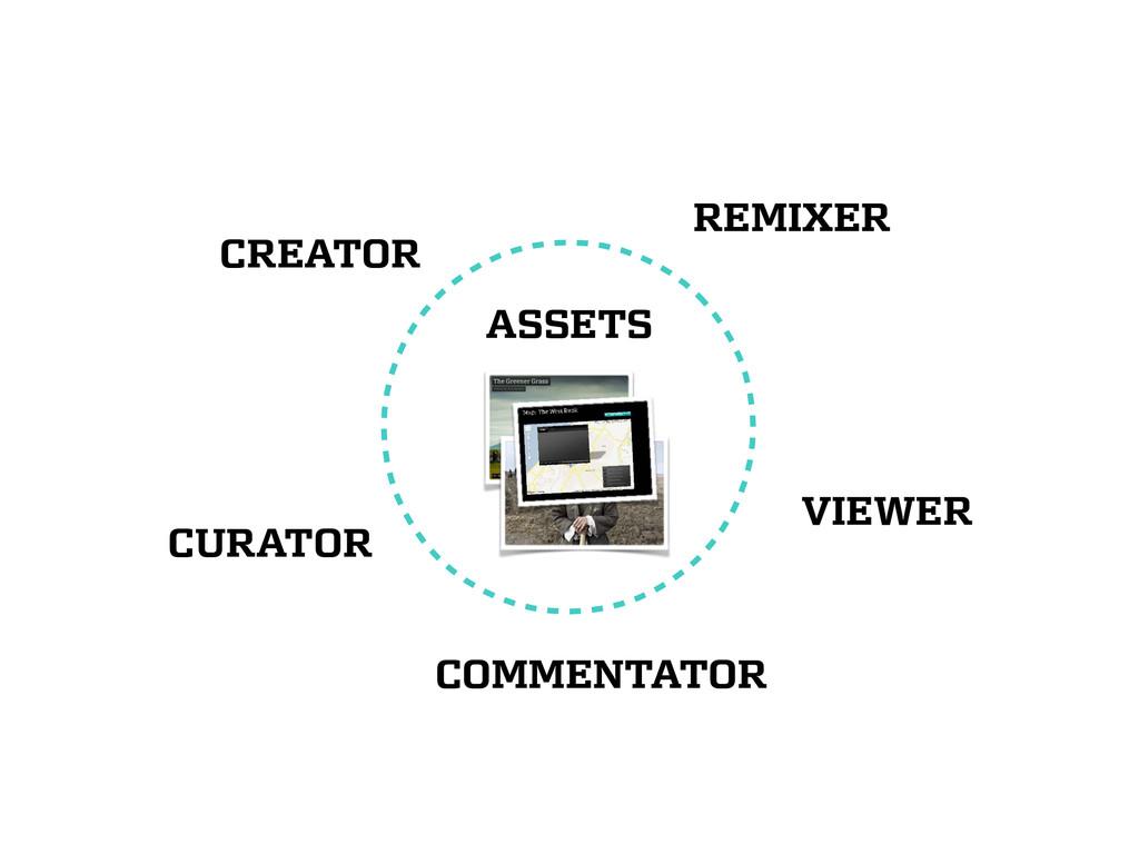 REMIXER ASSETS CREATOR VIEWER CURATOR COMMENTAT...