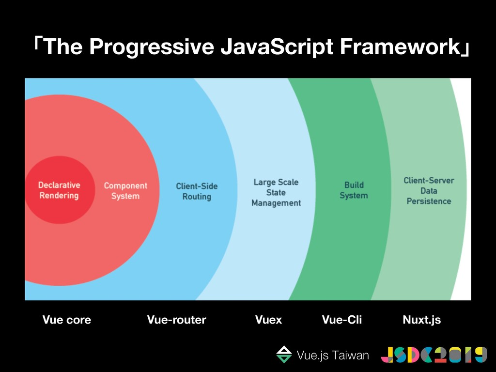 「The Progressive JavaScript Framework」 Vue core...