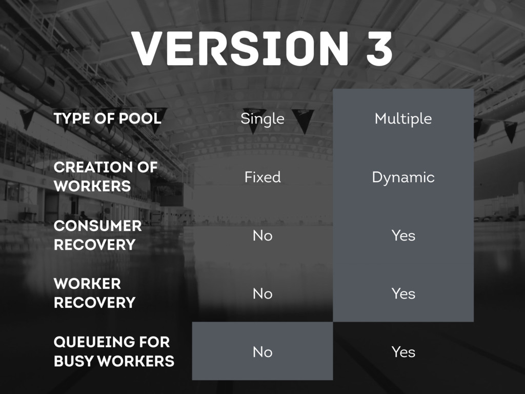 Version 3 Type of Pool Single Multiple Creation...