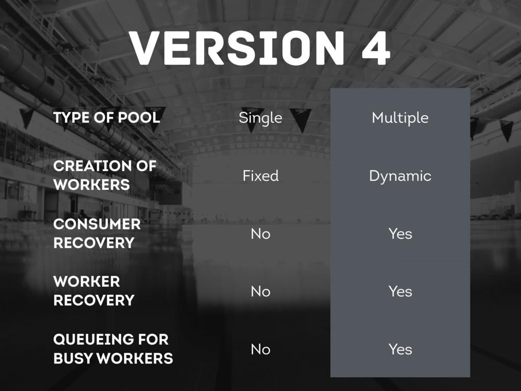 Version 4 Type of Pool Single Multiple Creation...