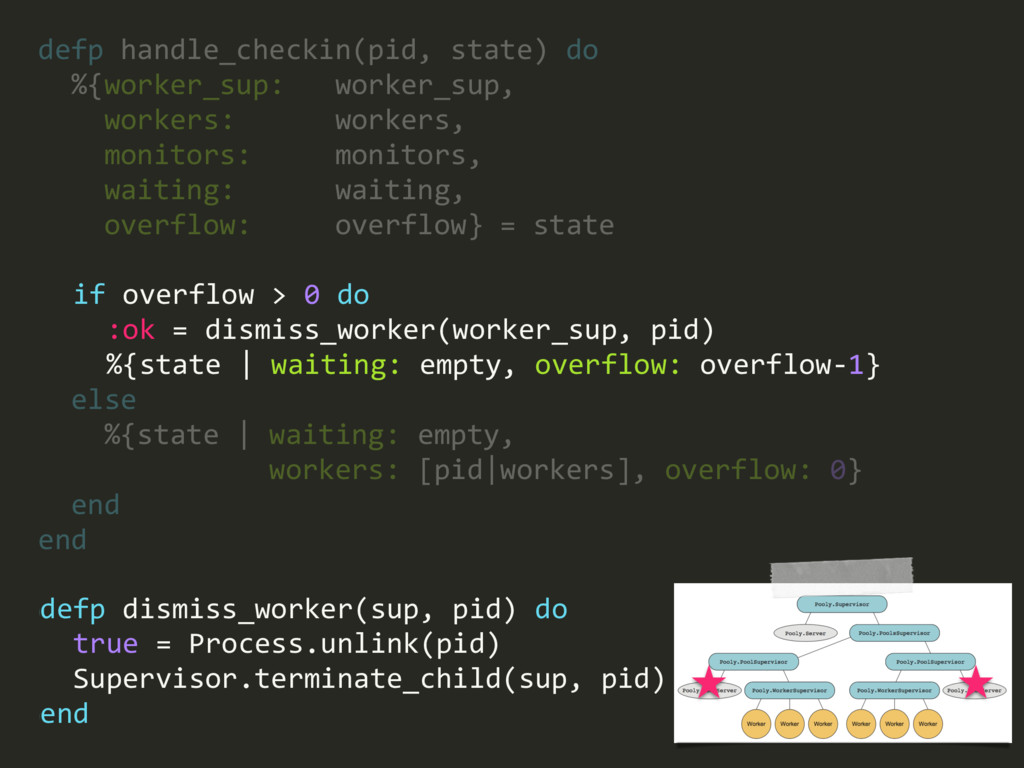defp handle_checkin(pid, state) do %{worker_sup...
