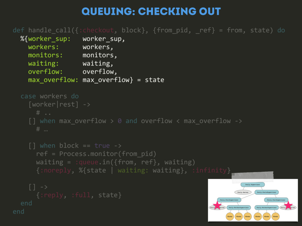QUEUING: CHECKING OUT %{worker_sup: worker_sup,...