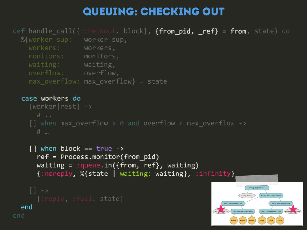QUEUING: CHECKING OUT {from_pid, _ref} = from [...