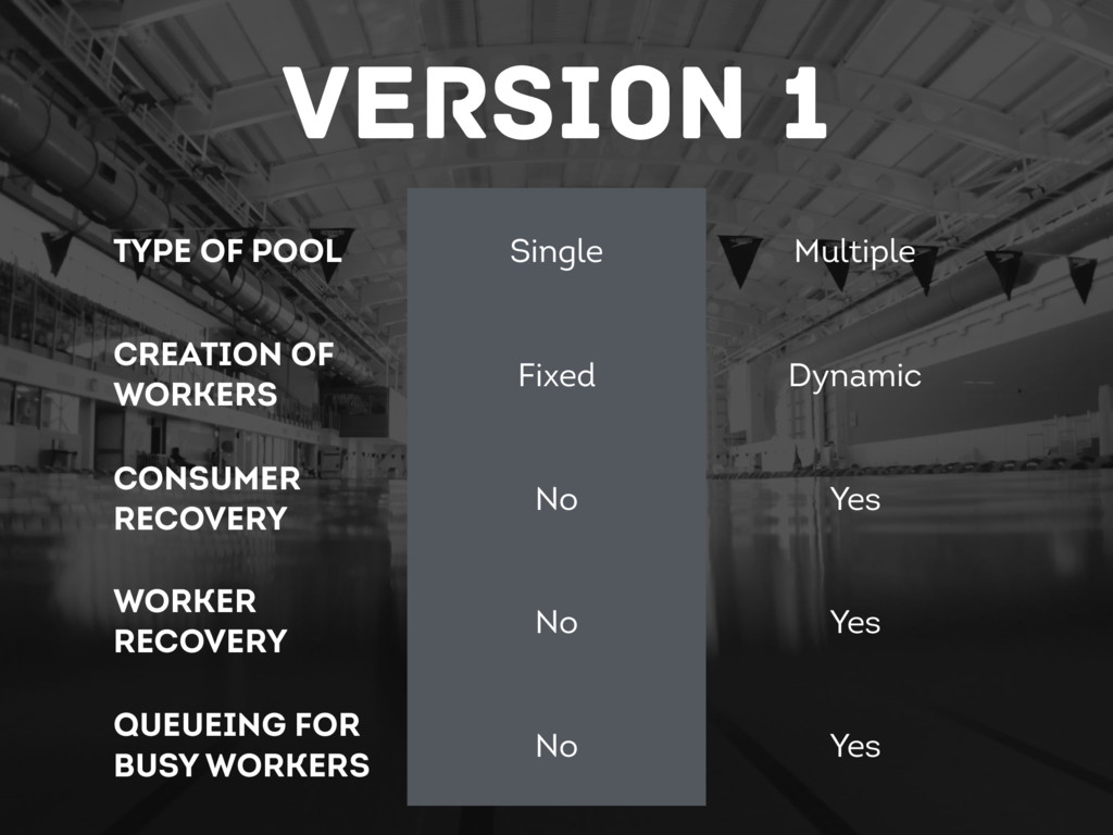 Version 1 Type of Pool Single Multiple Creation...