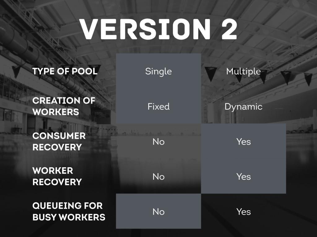 Version 2 Type of Pool Single Multiple Creation...