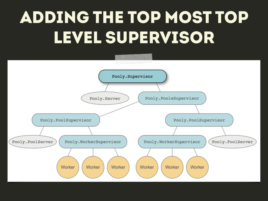 Adding the top most top level supervisor