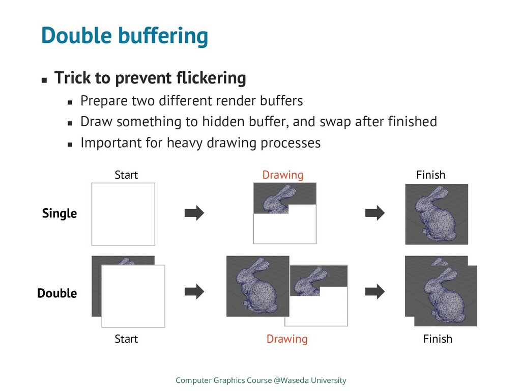 Double buffering ◼ Trick to prevent flickering ...