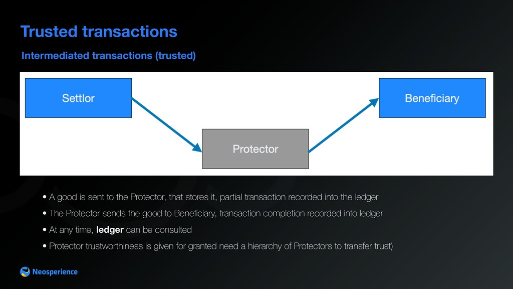 Intermediated transactions (trusted) Trusted tr...