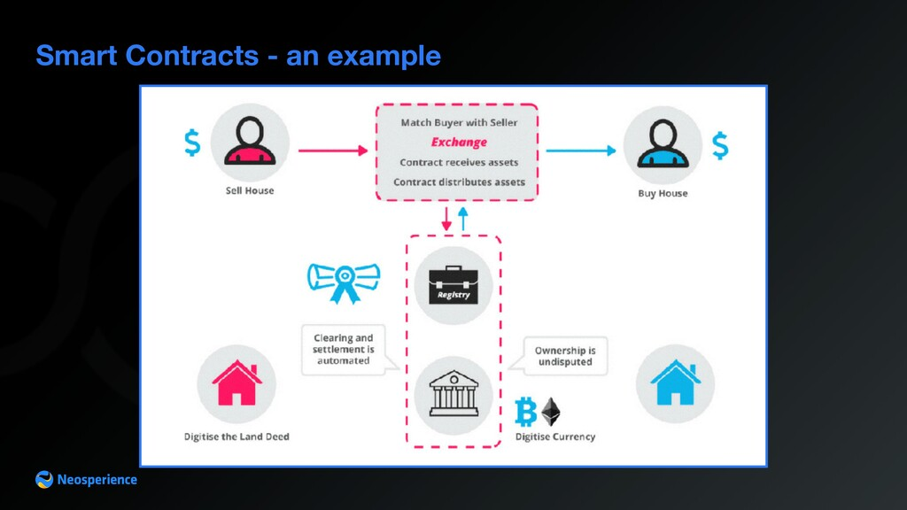Smart Contracts - an example
