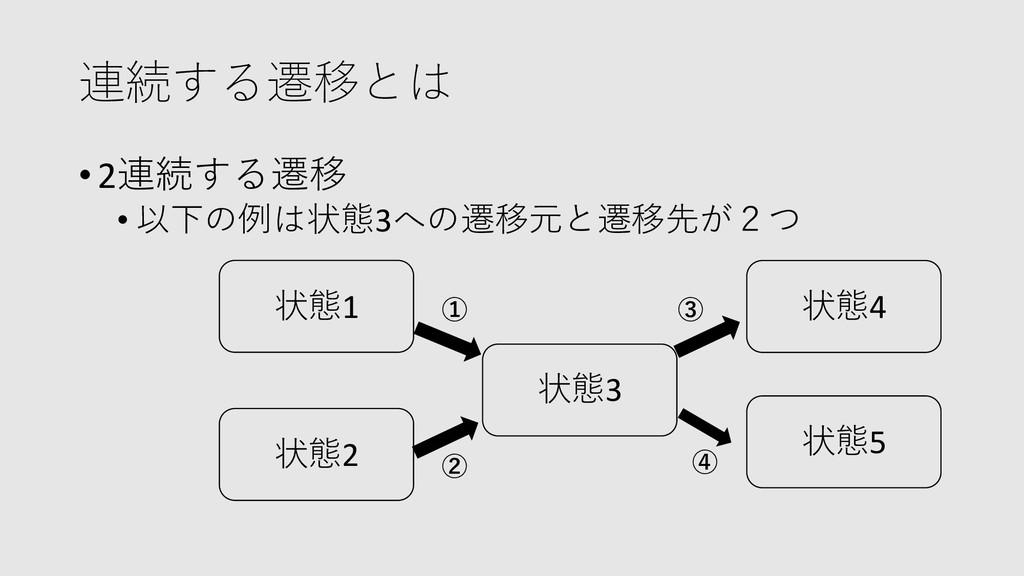 連続する遷移とは •2連続する遷移 • 以下の例は状態3への遷移元と遷移先が2つ 状態1 状態...