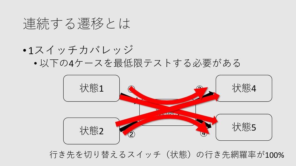 連続する遷移とは •1スイッチカバレッジ • 以下の4ケースを最低限テストする必要がある 状態...