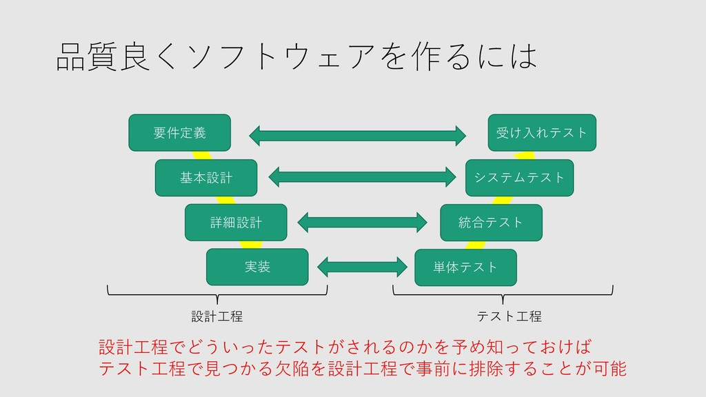品質良くソフトウェアを作るには 要件定義 基本設計 実装 単体テスト 統合テスト 詳細設計 シ...