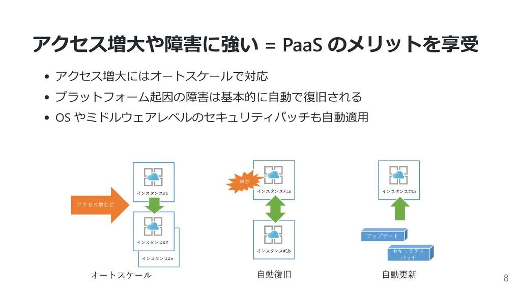 アクセス増⼤や障害に強い = PaaS のメリットを享受 アクセス増⼤にはオートスケールで対応...