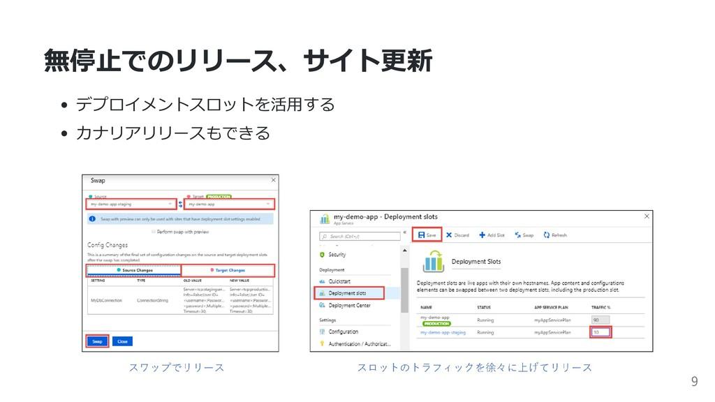 無停⽌でのリリース、サイト更新 デプロイメントスロットを活⽤する カナリアリリースもできる 9