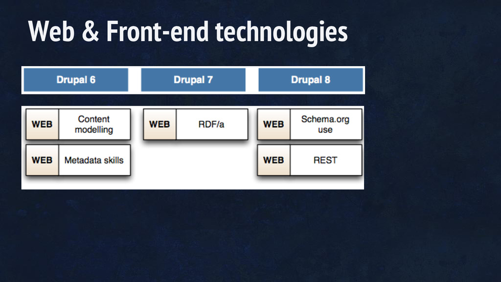 Web & Front-end technologies