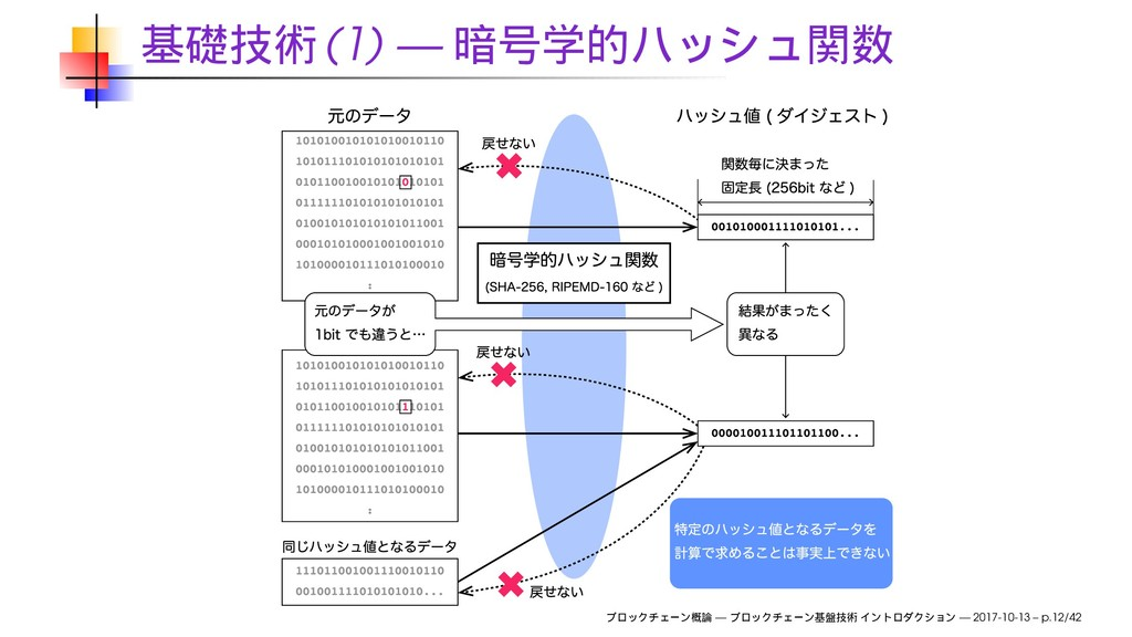 (1) — — — 2017-10-13 – p.12/42