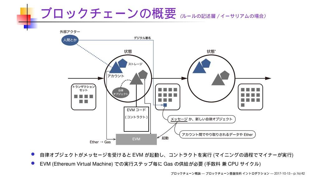 ( / ) EVM ( ) EVM (Ethereum Virtual Machine) Ga...