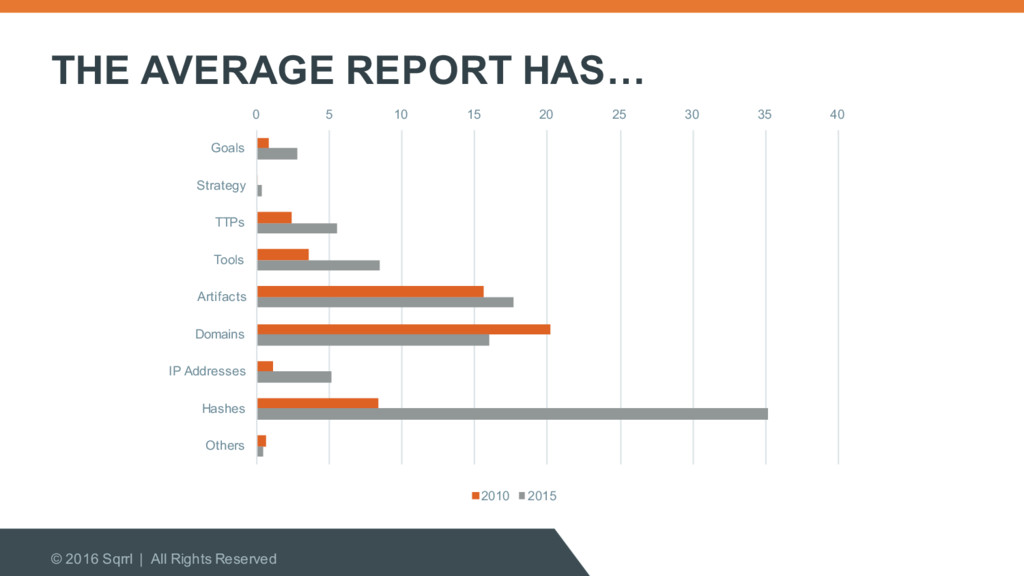 THE AVERAGE REPORT HAS… © 2016 Sqrrl | All Righ...