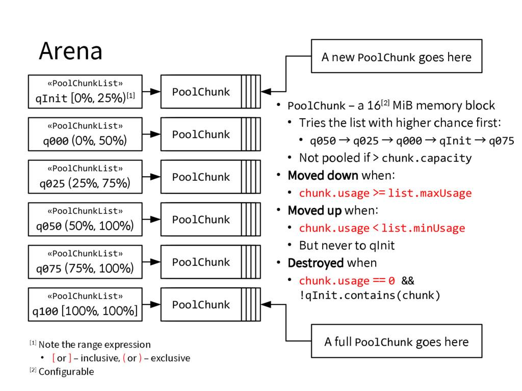 Arena «PoolChunkList» qInit [0%, 25%)[1] «PoolC...
