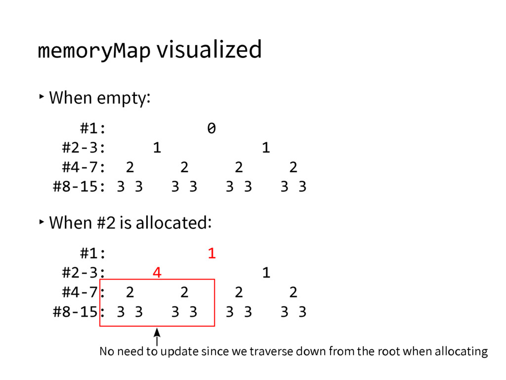 memoryMap visualized ▸When empty: #1: 0 #2-3: 1...