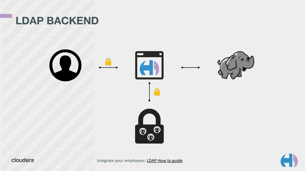 LDAP BACKEND Integrate	