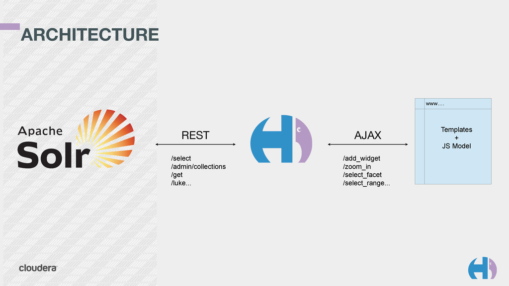 ARCHITECTURE REST AJAX /select /admin/collectio...