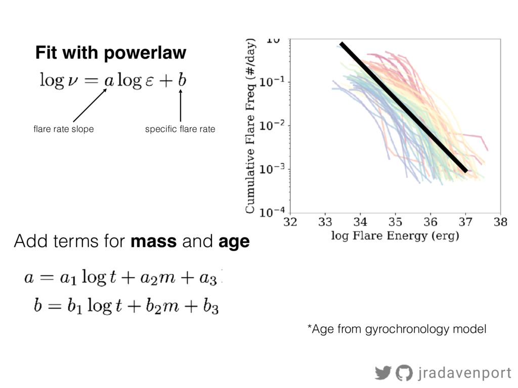Add terms for mass and age Fit with powerlaw fl...