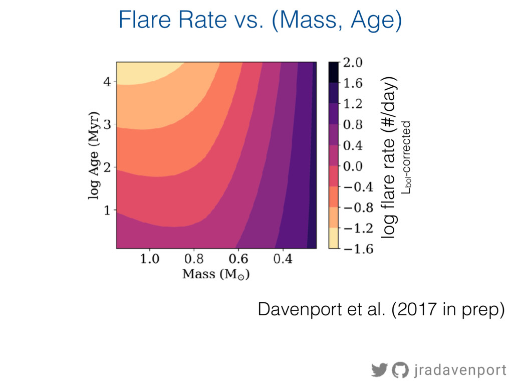 log flare rate (#/day) Lbol-corrected Flare Rat...
