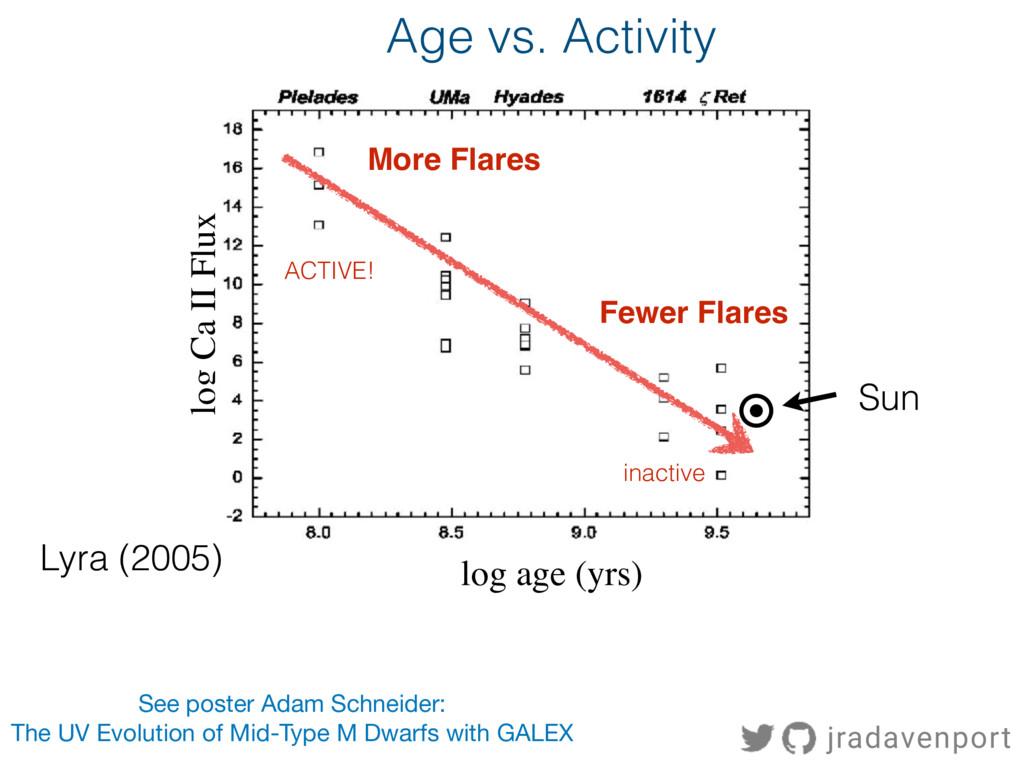 Age vs. Activity log Ca II Flux ACTIVE! inactiv...