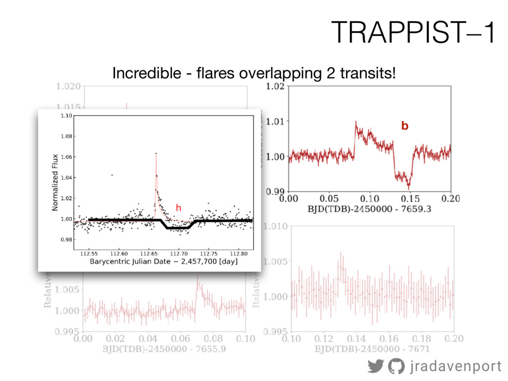 b Incredible - flares overlapping 2 transits! TR...